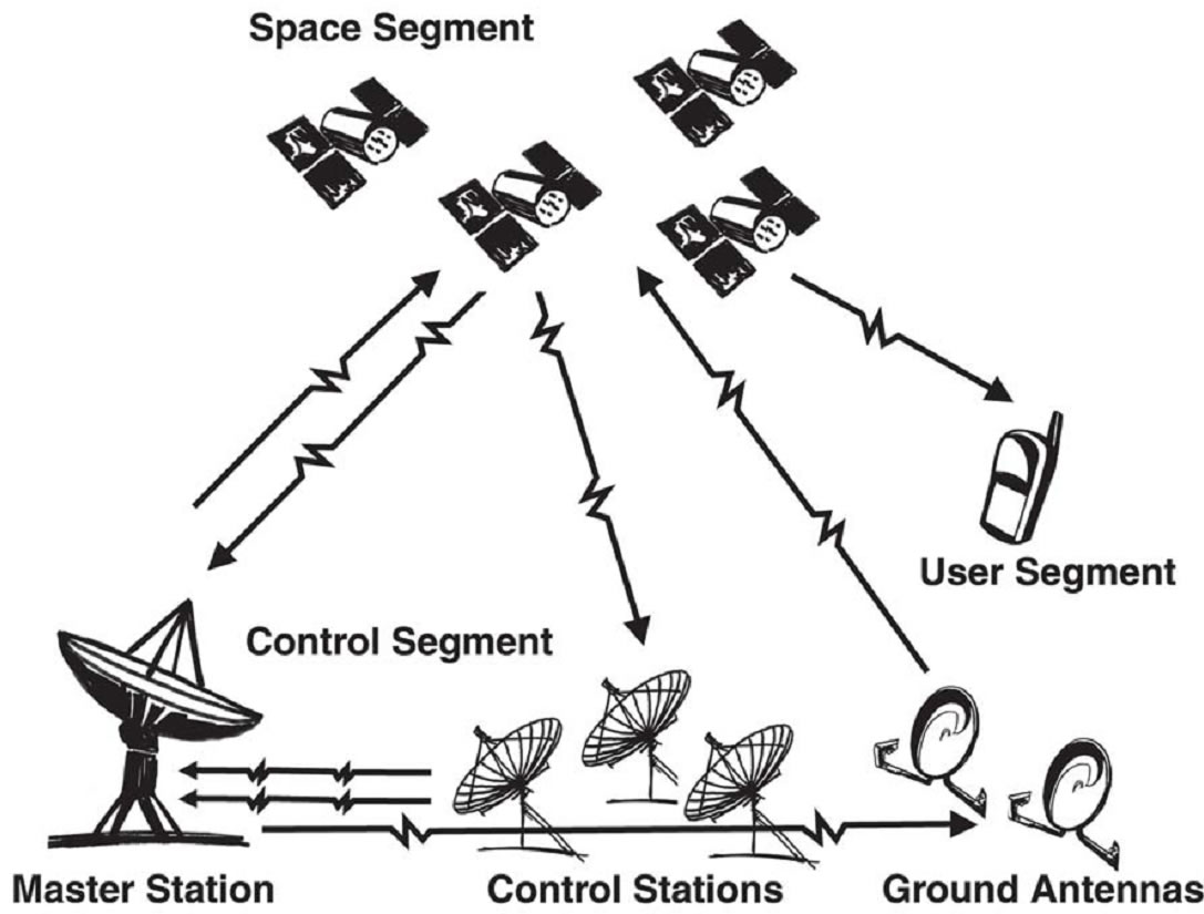 NAVIGATION AND FLIGHT CONTROL